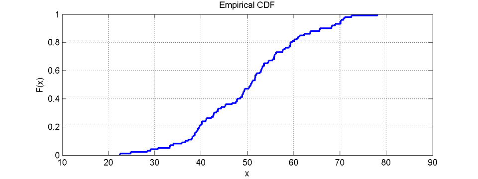 Why we love the CDF and do not like histograms that much