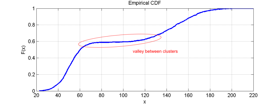Why we love the CDF and do not like histograms that much - ANDATA